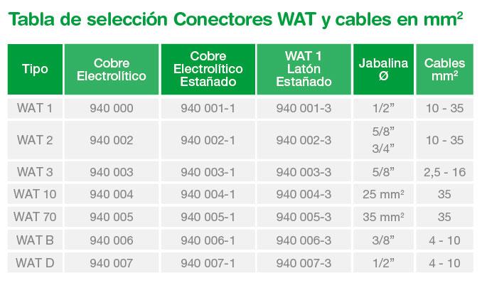 tabla-conectores